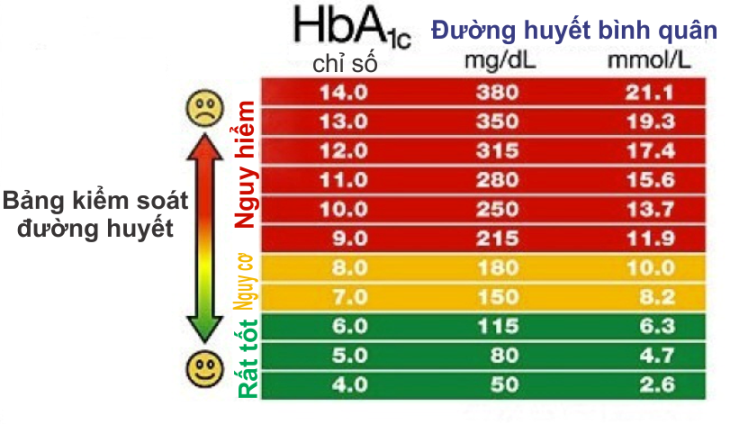 Bệnh nhân tiểu đường – Chỉ số vàng HBA1C và 10 điều cân biết