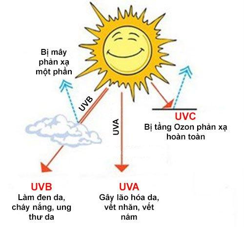 Cảnh báo tác hại tia UV đối với sức khẻo chúng ta như thế nào?
